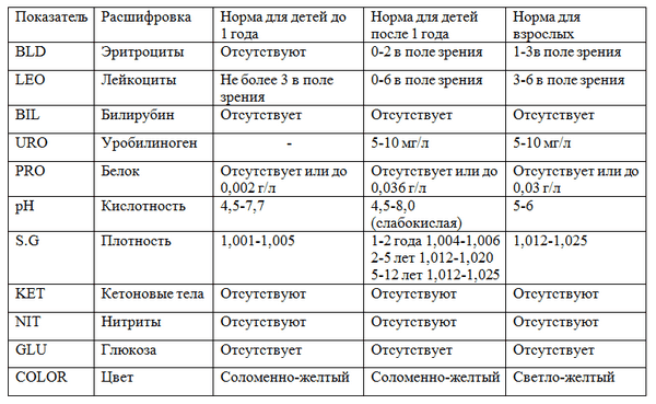 Расшифровать общий анализ мочи neg Справка от педиатра Варшавская
