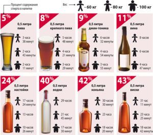 Специфика тестов на выявление алкоголя