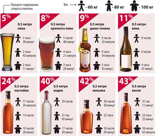 Можно ли сдавать анализы после алкоголя