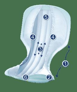 Специальные гигиенические прокладки при недержании мочи для женщин, можно ли купить недорогие женские урологические прокладки в аптеке